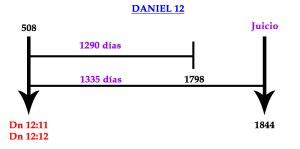 Los 1290 días y los 1335 días