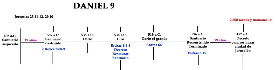 Daniel 9 - esquema tiempo