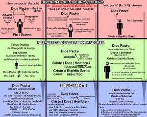 Las diferentes perversiones de la Justificación