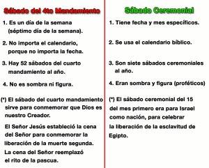 Diferencias entre el sábado del cuarto mandamiento y los sábados ceremoniales.