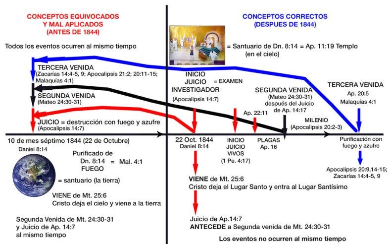 ConceptosEquivocadosMiller