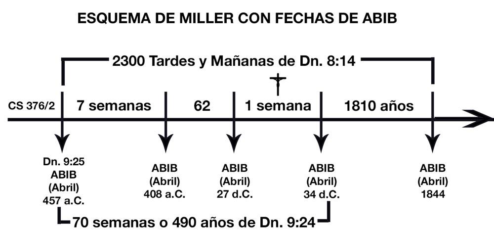 MillerEsquemaAbib