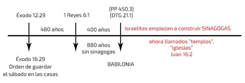 SistemaDeCultoSinagogaBabilonia